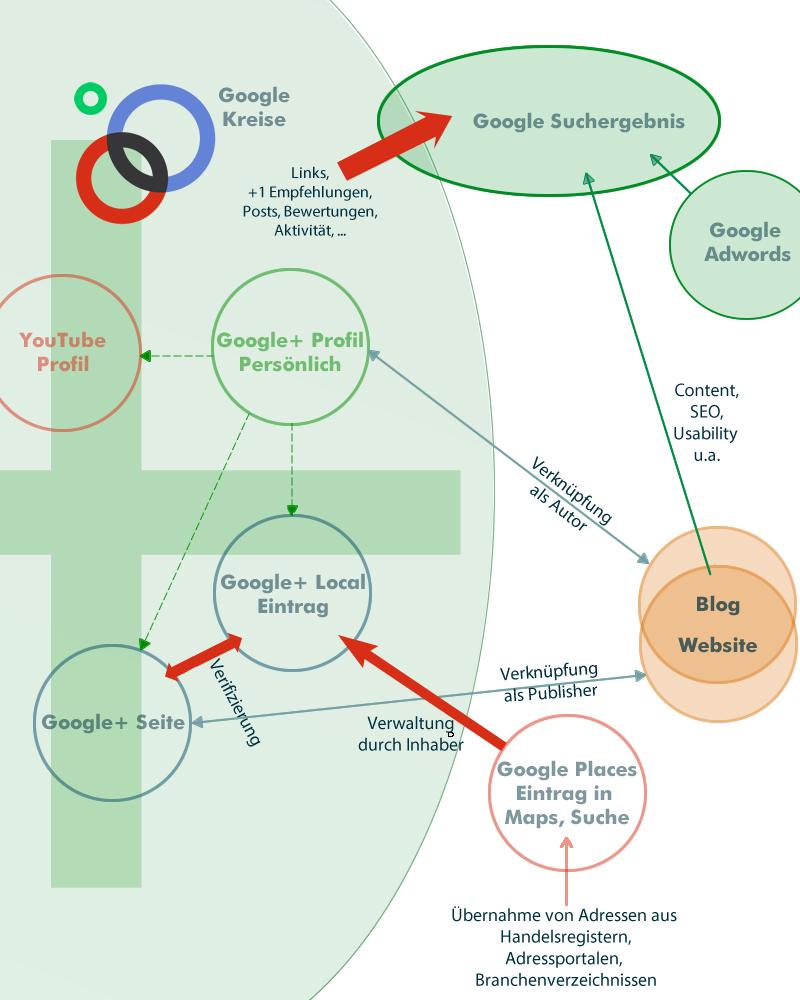 Das Google+ Netzwerk