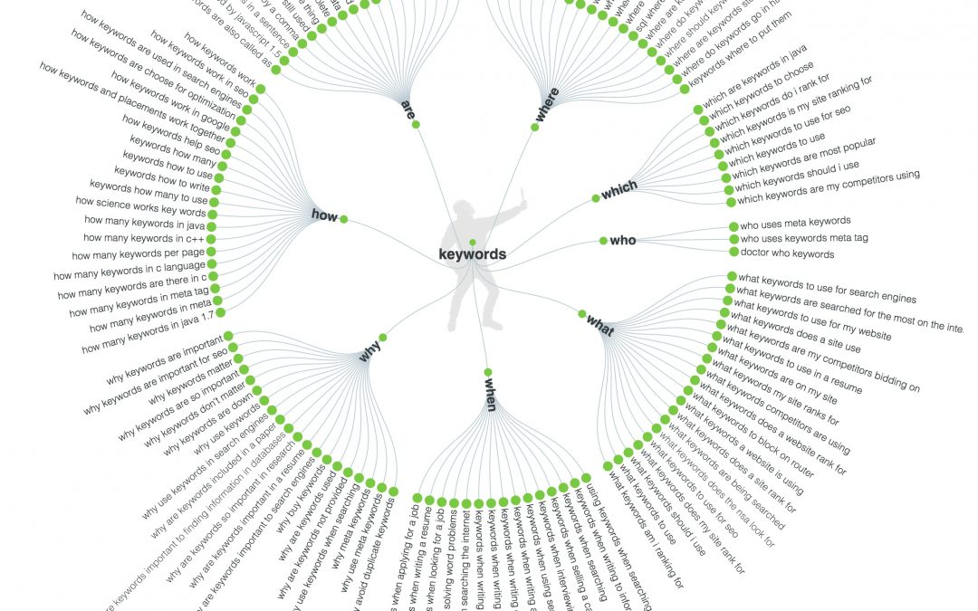 Suchbegriff keywords - Auswertung von askthepublic.com